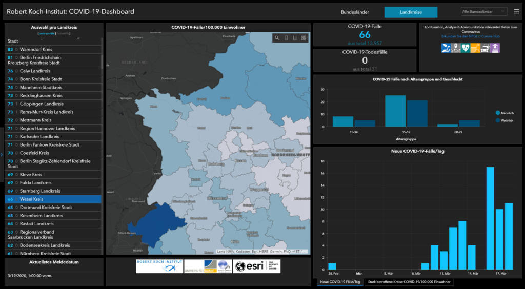 Screenshot Corona Dashboard RKI Kreise Wesel